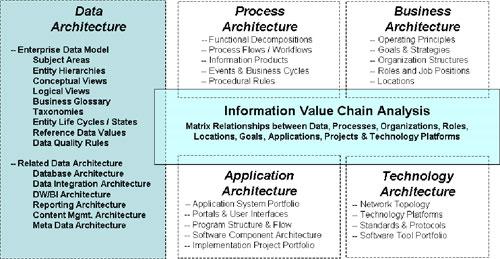 EnterpriseArchitectureArtifacts