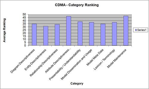 CDMACategoryRanking