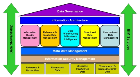 EIM Component Framework Dependencies – Part 1 — Enterprise ...