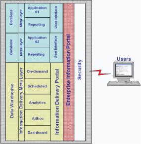 InformationDeliveryFramewor