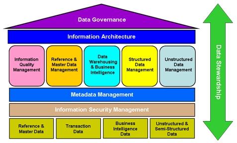 Developing a Roadmap for an Enterprise Information