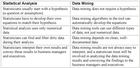 Data Mining Enterprise Information Management Institute