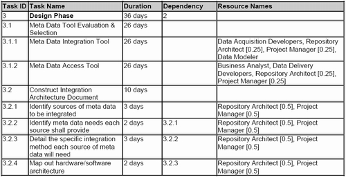 Meta Data Repository Project Plan The Design Phase Part Of - How to create a design document